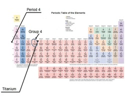 Location on the periodic table titanium is located in the 4th group and 4th period in the periodic table of elements urtaz Gallery